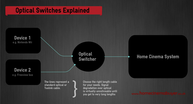 Infographic explaining how optical switches connect